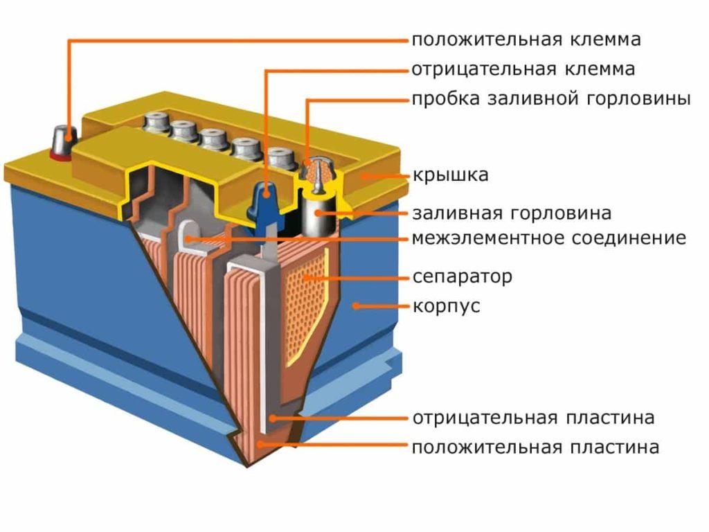 Тяговые свинцово-кислотные аккумуляторы: общие сведения. - image001