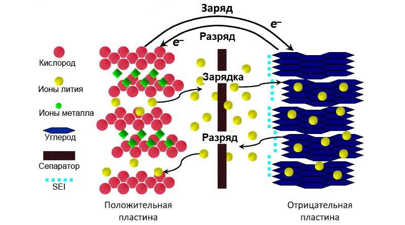 Тяговые свинцово-кислотные аккумуляторы: общие сведения. - image003